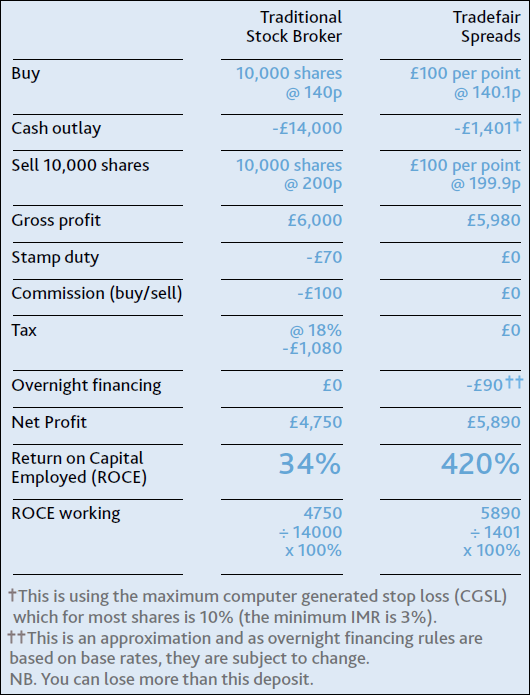 Stock brokers uk comparison